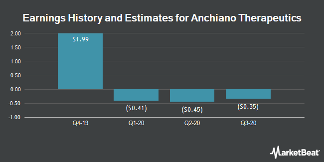Earnings History and Estimates for ANCHIANO THERAP/S (NASDAQ:ANCN)