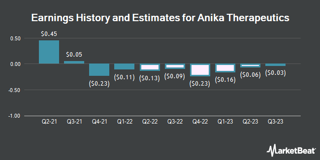 Earnings History and Estimates for Anika Therapeutics (NASDAQ:ANIK)