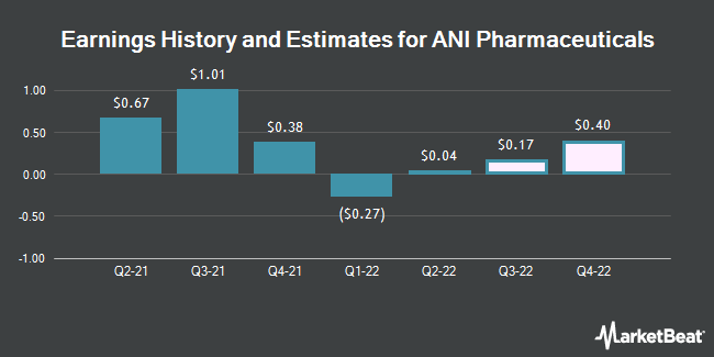 Earnings by Quarter for ANI Pharmaceuticals (NASDAQ:ANIP)