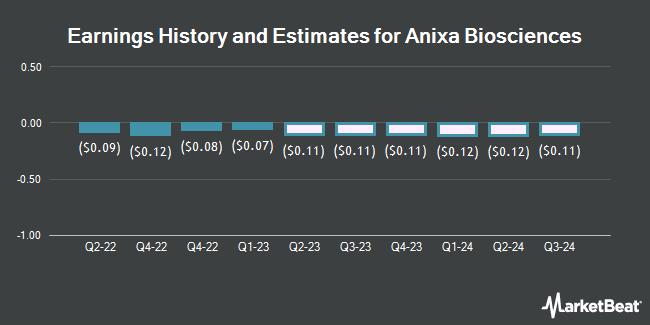 Earnings History and Estimates for Anixa Biosciences (NASDAQ:ANIX)