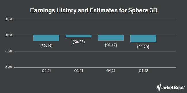 Earnings by Quarter for Sphere 3D Corp. (NASDAQ:ANY)