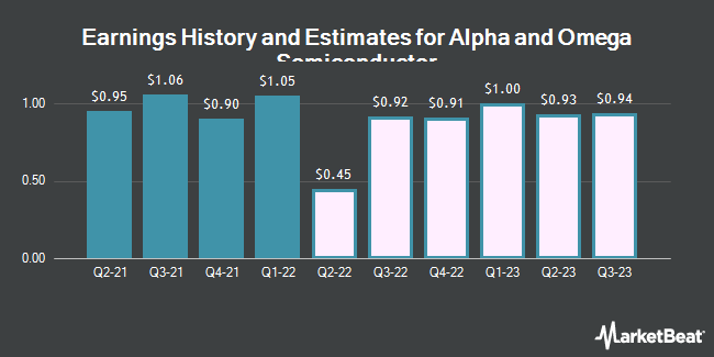 Earnings by Quarter for Alpha and Omega Semiconductor Limited (NASDAQ:AOSL)