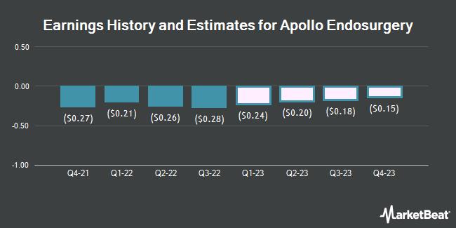 Earnings History and Estimates for Apollo Endosurgery (NASDAQ:APEN)