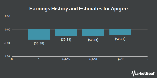 Earnings by Quarter for Apigee Corp (NASDAQ:APIC)