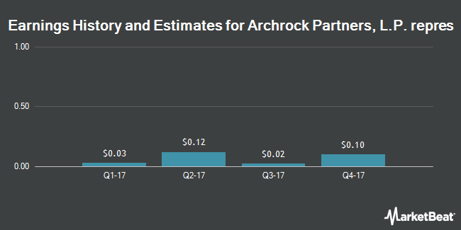 Earnings by Quarter for Archrock Partners LP (NASDAQ:APLP)
