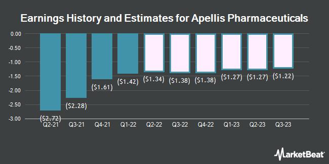 Earnings History and Estimates for Apellis Pharmaceuticals (NASDAQ:APLS)