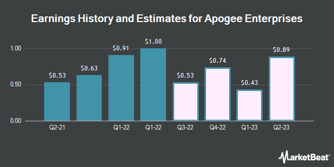 Earnings History and Estimates for Apogee Enterprises (NASDAQ:APOG)