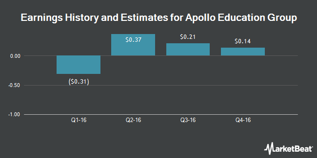 Earnings by Quarter for Apollo Education Group (NASDAQ:APOL)