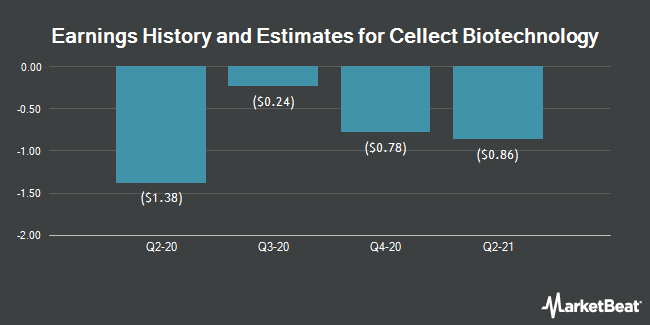 Earnings by Quarter for Cellect Biotechnology Ltd. - American Depositary Shares (NASDAQ:APOP)
