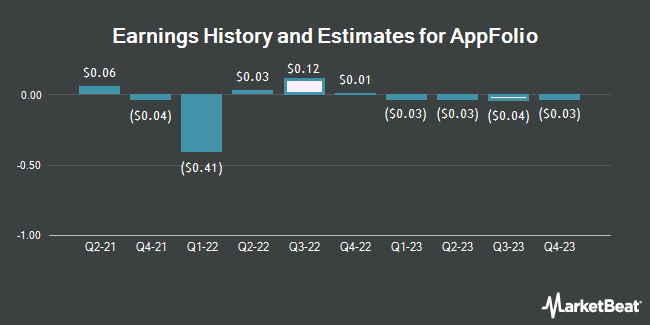 Earnings History and Estimates for AppFolio (NASDAQ:APPF)