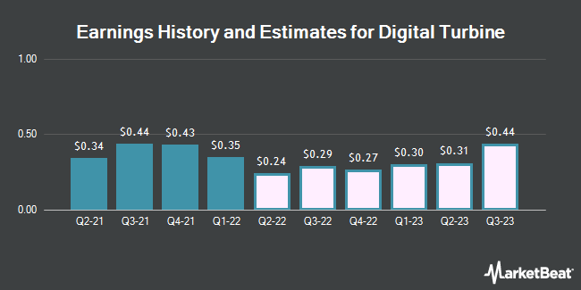 Earnings History and Estimates for Digital Turbine (NASDAQ:APPS)