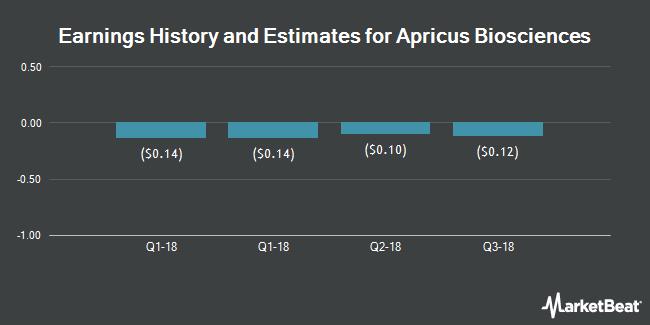 Earnings by Quarter for Apricus Biosciences (NASDAQ:APRI)