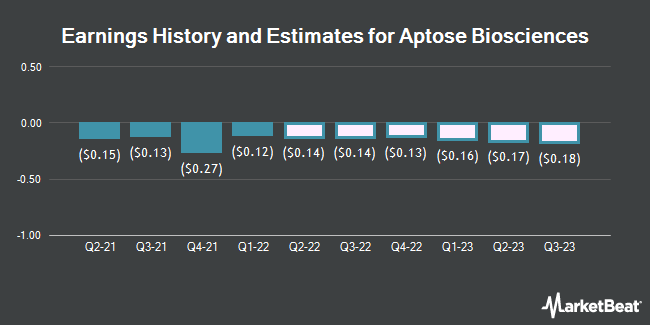 Earnings History and Estimates for Aptose Biosciences (NASDAQ:APTO)