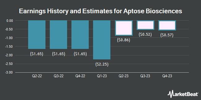Earnings by Quarter for Aptose Biosciences (NASDAQ:APTO)