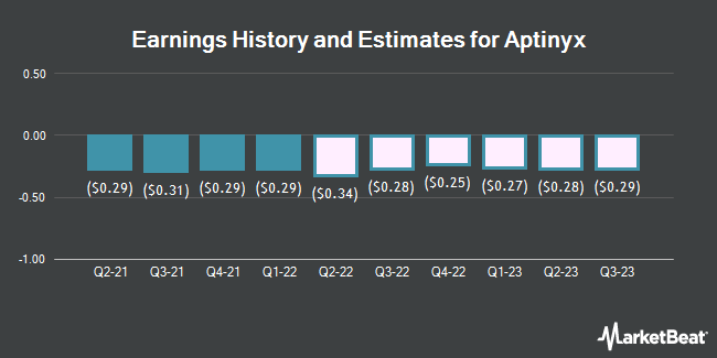Earnings History and Estimates for Aptinyx (NASDAQ:APTX)
