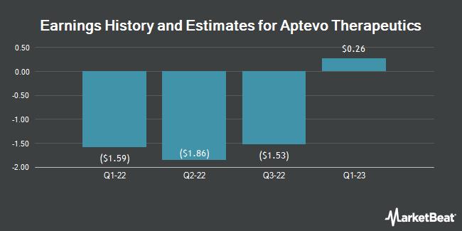 Earnings History and Estimates for Aptevo Therapeutics (NASDAQ:APVO)