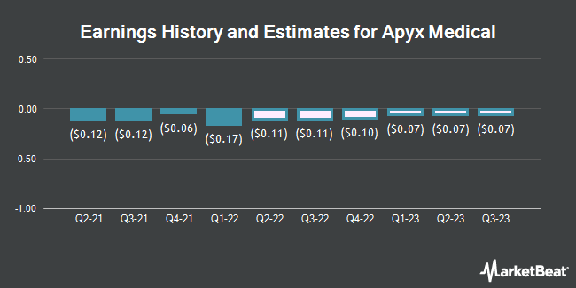 Earnings History and Estimates for Apyx Medical (NASDAQ:APYX)