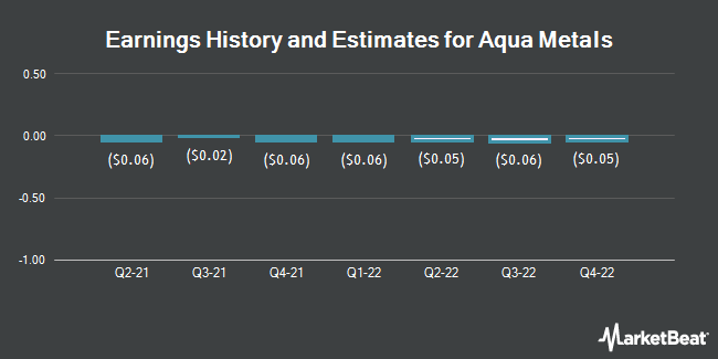 Earnings History and Estimates for Aqua Metals (NASDAQ:AQMS)