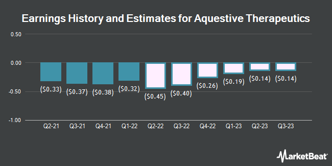 Earnings History and Estimates for Aquestive Therapeutics (NASDAQ:AQST)