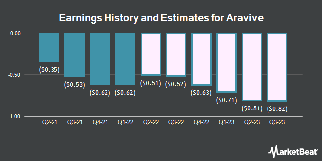 Earnings History and Estimates for Aravive (NASDAQ:ARAV)