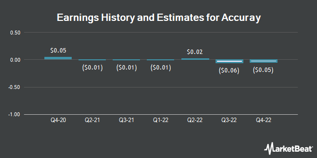Earnings History and Estimates for Accuray (NASDAQ:ARAY)