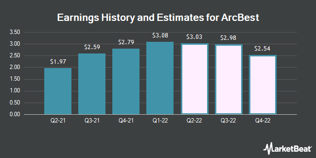 Earnings by Quarter for ArcBest Corporation (NASDAQ:ARCB)