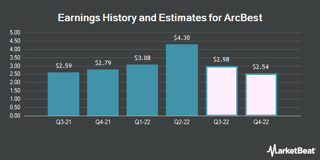 Earnings History and Estimates for ArcBest (NASDAQ:ARCB)