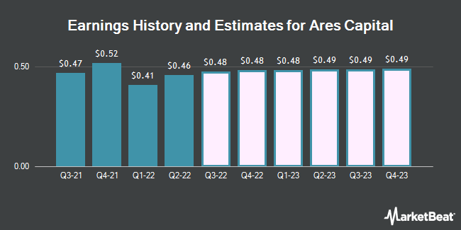 Earnings History and Estimates for Ares Capital (NASDAQ:ARCC)