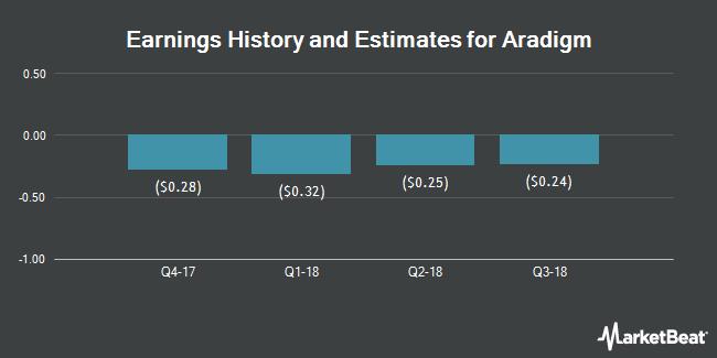 Earnings by Quarter for Aradigm Corporation (NASDAQ:ARDM)