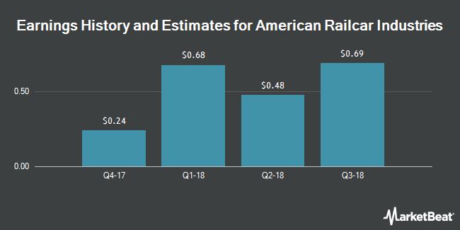 Earnings by Quarter for American Railcar Industries (NASDAQ:ARII)