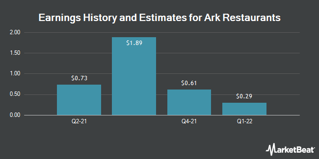 Earnings by Quarter for Ark Restaurants Corp (NASDAQ:ARKR)