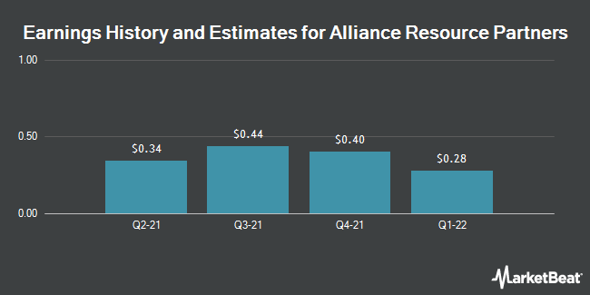 Earnings History and Estimates for Alliance Resource Partners (NASDAQ:ARLP)