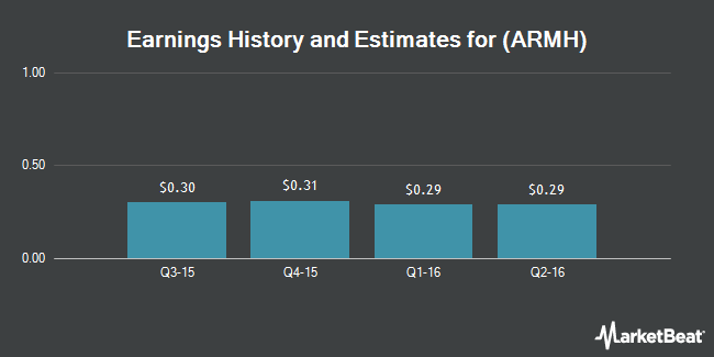 Earnings by Quarter for ARM Holdings plc (NASDAQ:ARMH)