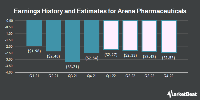 Earnings History and Estimates for Arena Pharmaceuticals (NASDAQ:ARNA)