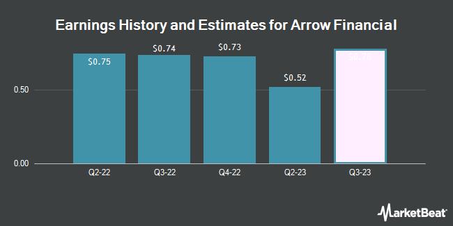 Earnings by Quarter for Arrow Financial (NASDAQ:AROW)