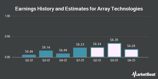 Earnings History and Estimates for Array Biopharma (NASDAQ:ARRY)