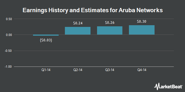 Earnings by Quarter for Aruba Networks (NASDAQ:ARUN)