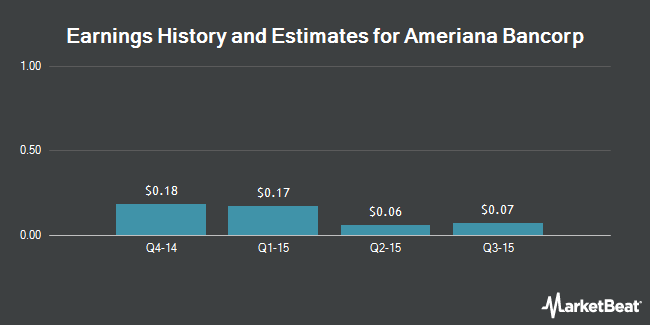 Earnings by Quarter for Ameriana Bancorp (NASDAQ:ASBI)