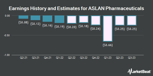 Earnings History and Estimates for ASLAN Pharmaceuticals (NASDAQ:ASLN)