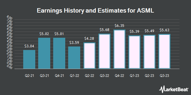 Earnings by Quarter for ASML Holding N.V. (NASDAQ:ASML)