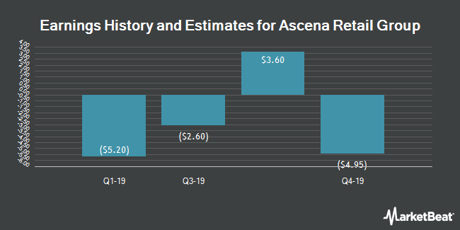 Earnings by Quarter for Ascena Retail Group (NASDAQ:ASNA)
