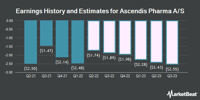 Earnings History and Estimates for Ascendis Pharma A/S (NASDAQ:ASND)