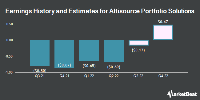 Earnings by Quarter for Altisource Portfolio Solutions S.A. (NASDAQ:ASPS)