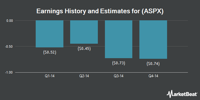 Earnings by Quarter for Auspex Pharmaceuticals (NASDAQ:ASPX)