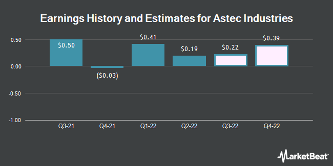 Earnings by Quarter for Astec Industries (NASDAQ:ASTE)