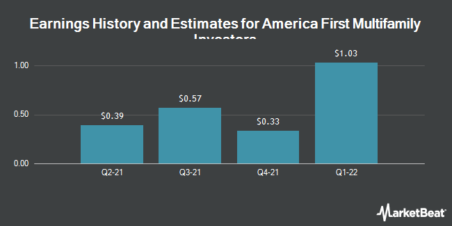 Earnings by Quarter for America First Multifamily Investors, L.P. (NASDAQ:ATAX)