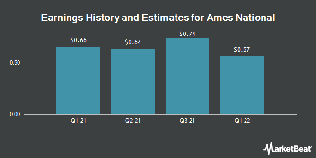 Earnings by Quarter for Ames National Corporation (NASDAQ:ATLO)