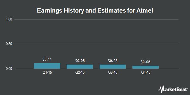 Earnings by Quarter for Atmel (NASDAQ:ATML)