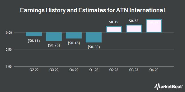 Earnings by Quarter for ATN International (NASDAQ:ATNI)