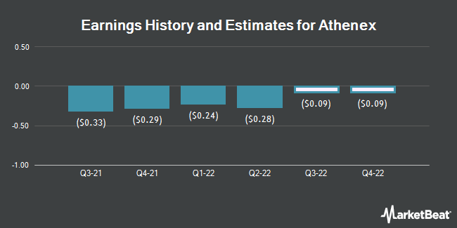 Earnings History and Estimates for Athenex (NASDAQ:ATNX)
